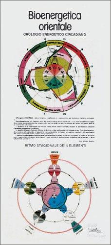 poster Bioenergetica Orientale