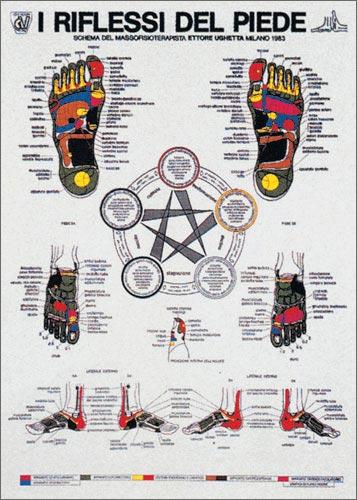 poster I Riflessi del Piede
