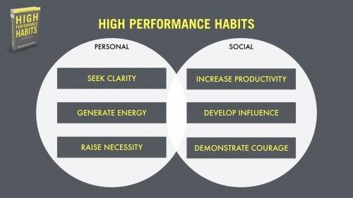abitudini per l'alta prestazione