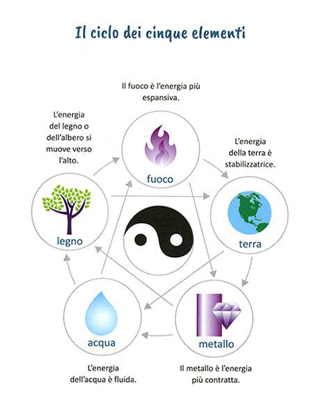 Il ciclo dei cinque elementi