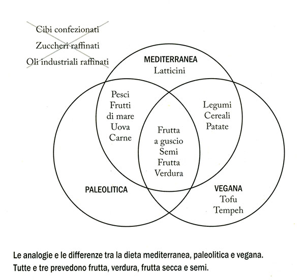 La dieta mediterranea, paleolitica e vegana.