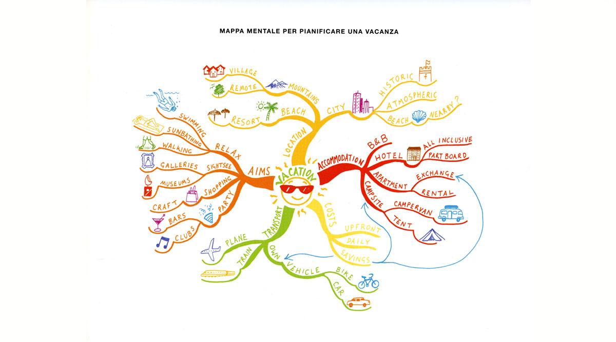 Mappa Mentale per la Vacanza