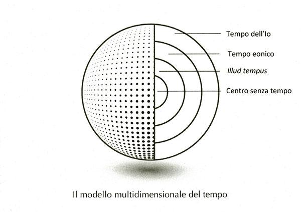 Modello multidimensionale del tempo