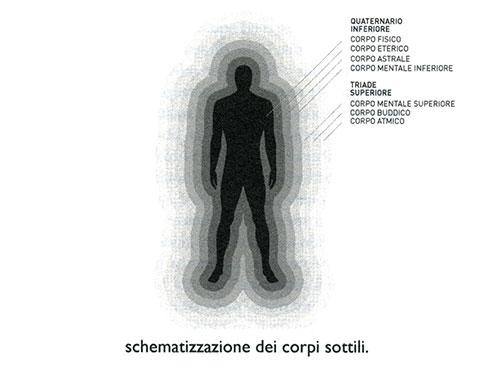 Schematizzazione dei corpi sottili