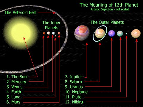 Sistema Solare - Decimo Pianeta