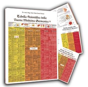 tabella scientifica della nuova medicina germanica