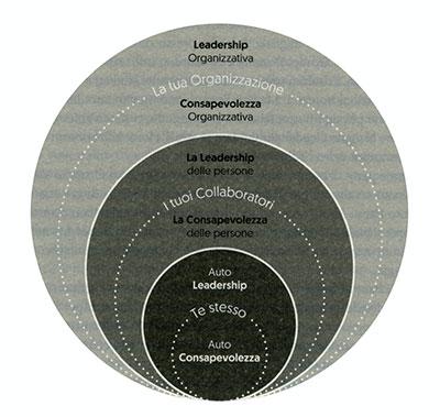 I tre livelli di leadership